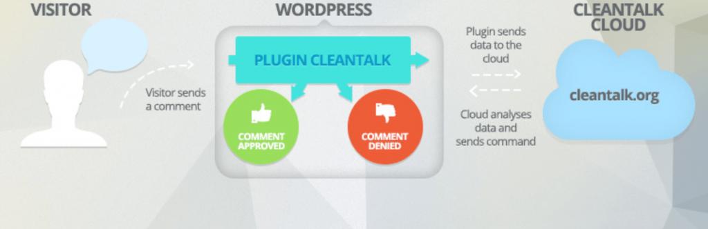 CleanTalk, WordPress anti-spam plugin