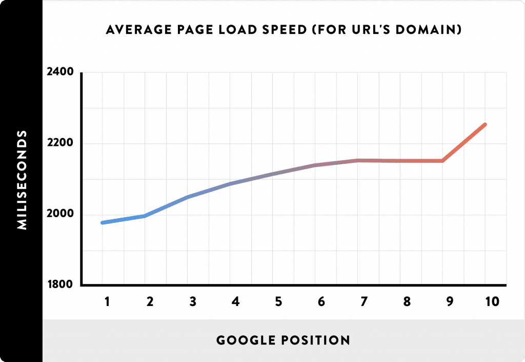 Graph showing the connection between the speed of the page and the google search position. - The Ultimate Guide to WordPress Image Optimization
