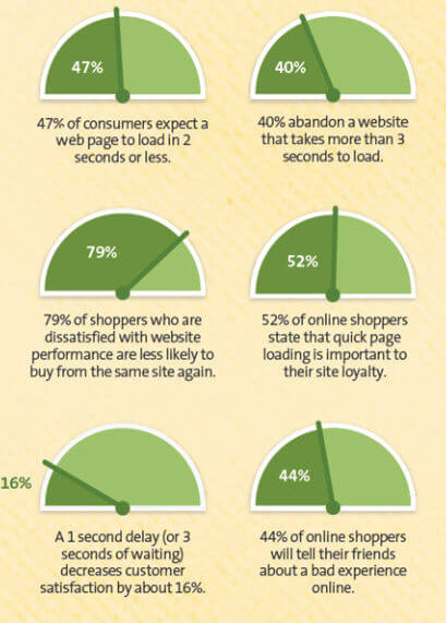 Infographics showing how the performance of the website affects the shopping behavior